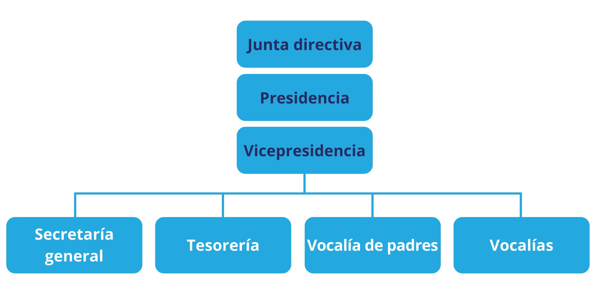 Junta directiva de la ADC